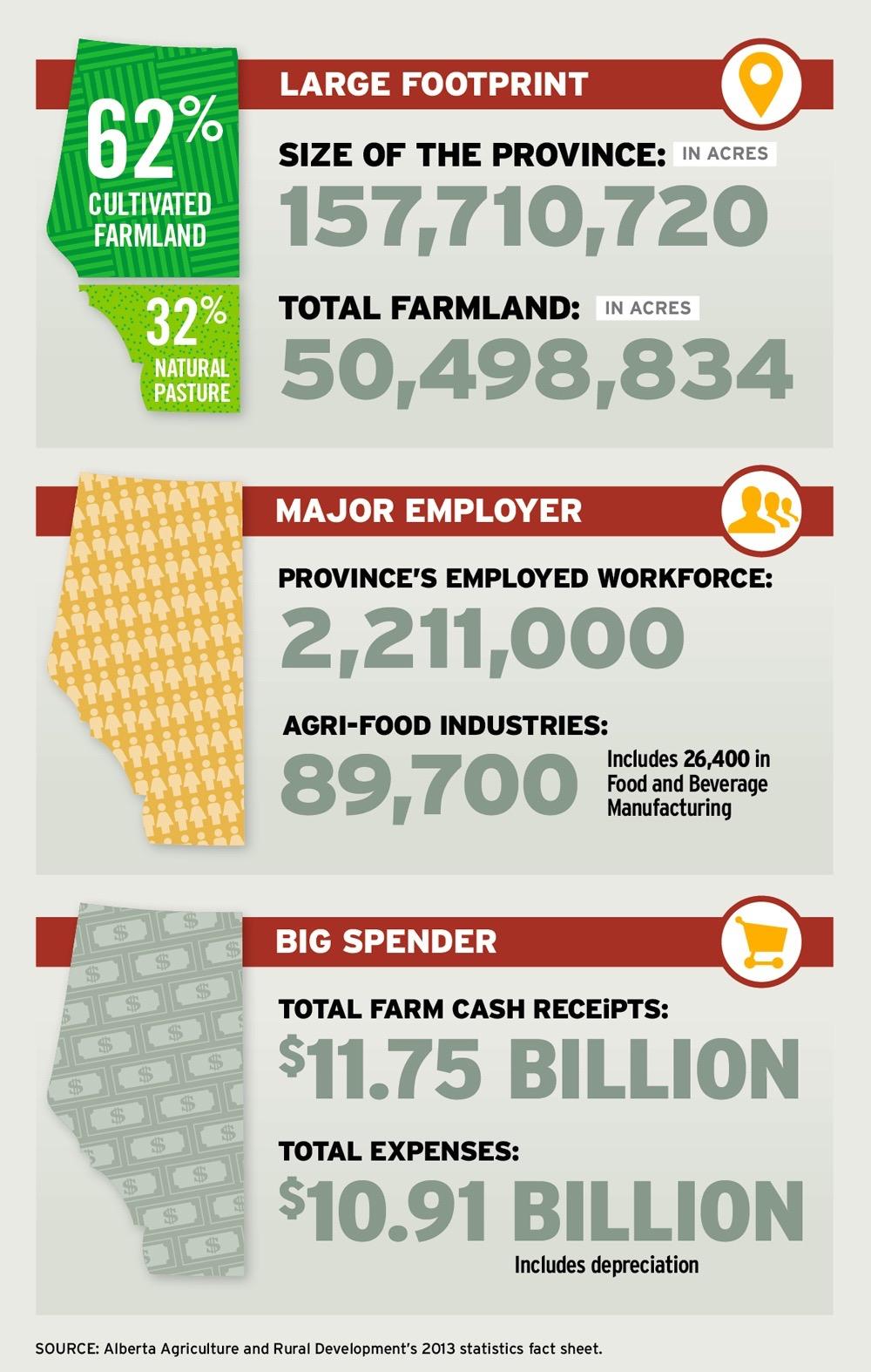 alberta agriculture economy infographic