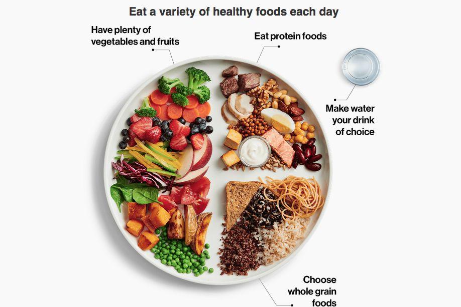 (Food-guide.canada.ca)