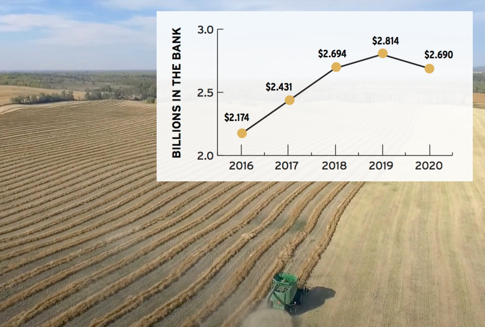"Relatively low payouts in recent years mean the province's crop insurer can afford to sharply reduce premiums and have enough in reserve to cover ""a significant wreck."" (* The size of AFSC's reserve fund for crop insurance in billions of dollars. The figure for 2020 may be adjusted as it reflects payouts made as of Jan. 31 and processing of the 2020 year is still ongoing)."